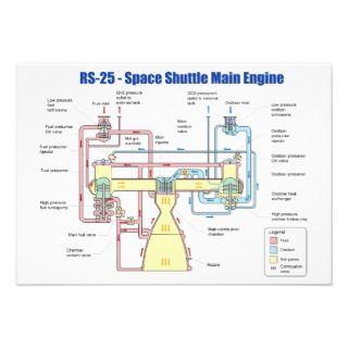 RS 25 Space Shuttle Main Engine Diagram Custom Invite