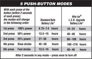 Nite Ize AA Mini Maglite Flashlight 5 Mode Multi Function IQ Switch