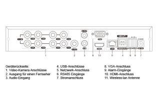 Aufzeichnungsgerät H.264 DVR 8 Kanal Videoüberwachung